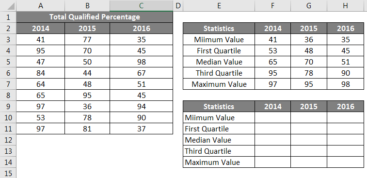 Box and Whisker Plot in Excel 1.8
