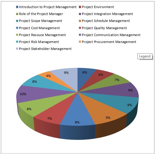 CAPM Chart