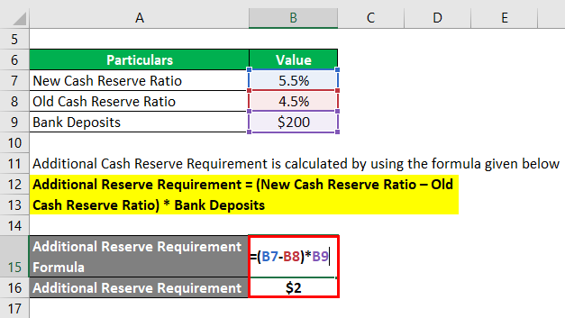 Additional Reserve Requirement -1.2