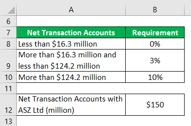 Cash Reserve Ratio-2.1