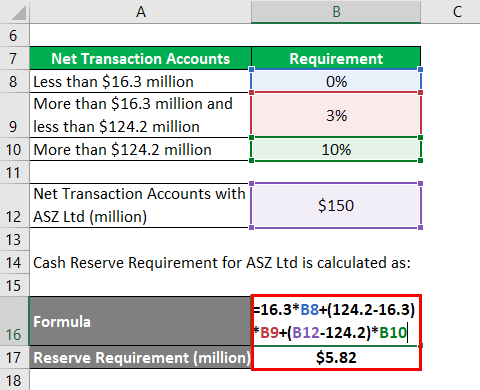 Cash Reserve Ratio-2.2