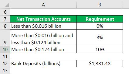 Cash Reserve Ratio-3.1