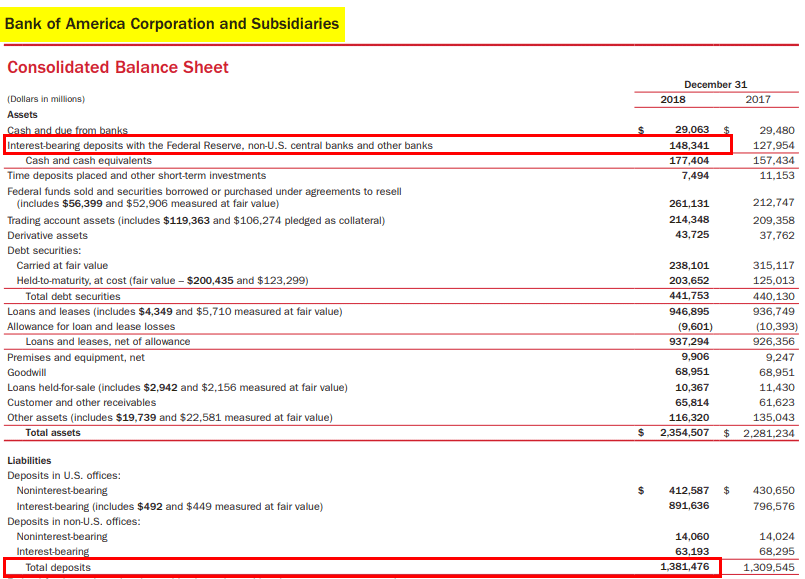 Bank of America Consolidated Balance sheet -3.3