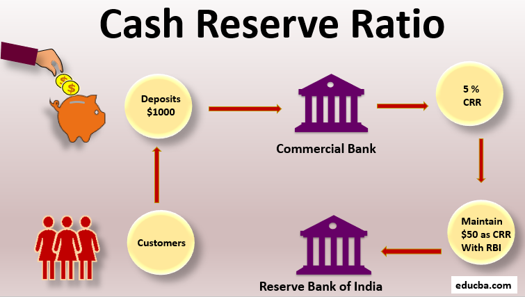 Cash Reserve Ratio-img1