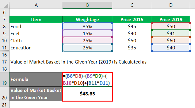 Calculation of Value of Market Basket in the Given Year