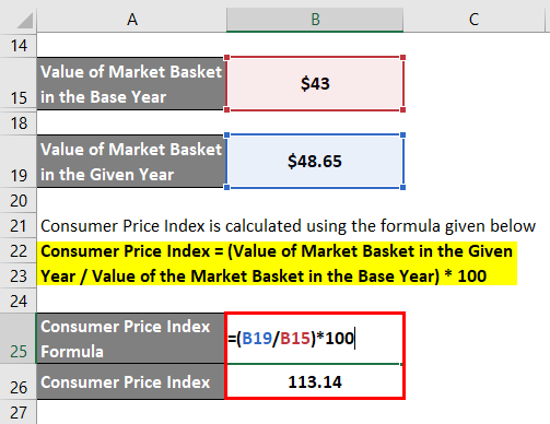 Calculation of Consumer Price Index Formula