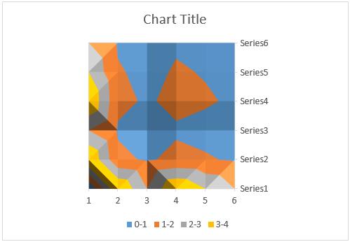 Contour graph in Excel 1-6