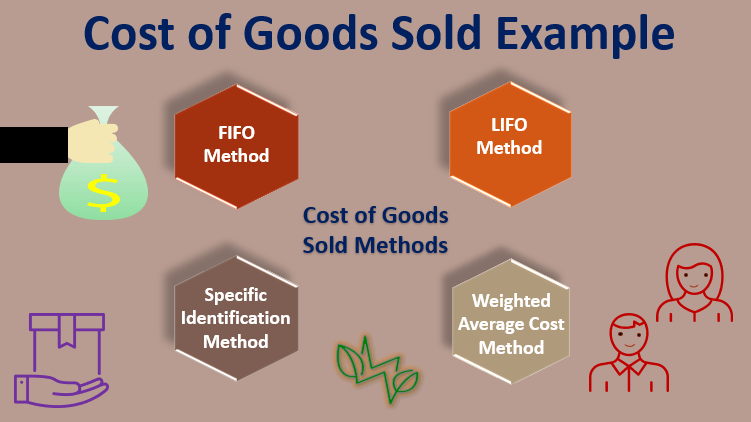 Cost of Goods Sold Example -IMG