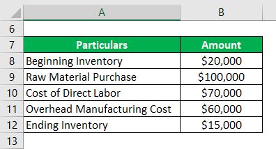 Cost of Sales Formula - 1.1
