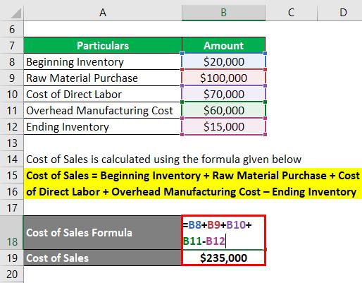 Cost of Sales Formula -1.2