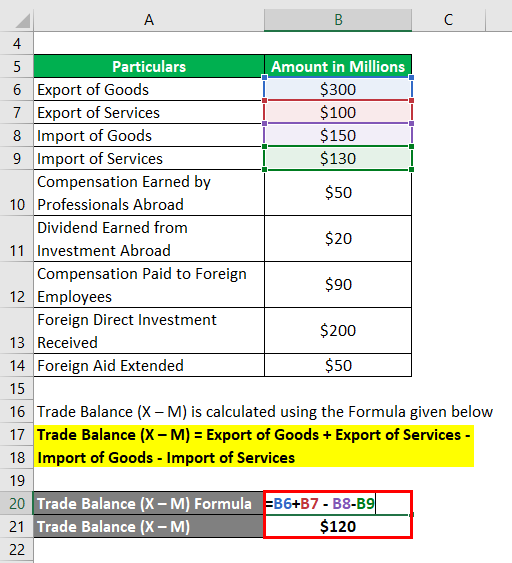 Calculation of Trade Balance (X – M)