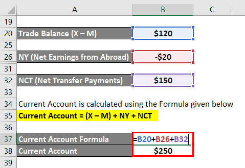 Current Account Formula -1.5