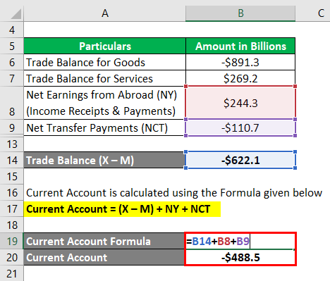 Current Account Formula -2.3