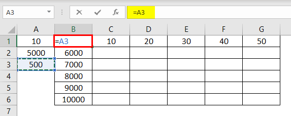 Data Table 3