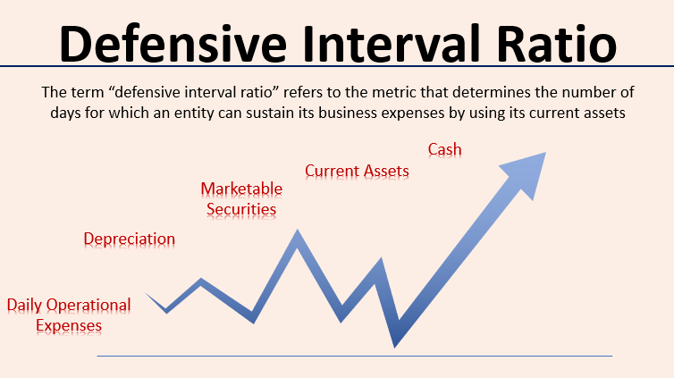 Defensive Interval Ratio
