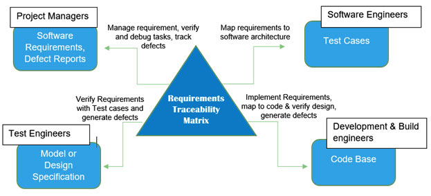 Diagram of Requirement Traceability Matrix