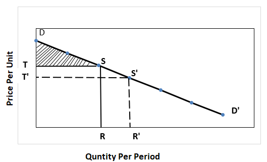 Consumer Surplus Curve -1.3