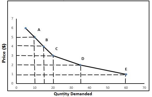 Economics Example -4.2