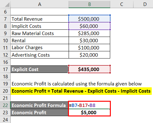 Economic Profit Formula Example 3-3