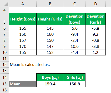 Deviation for girls Example 2-5