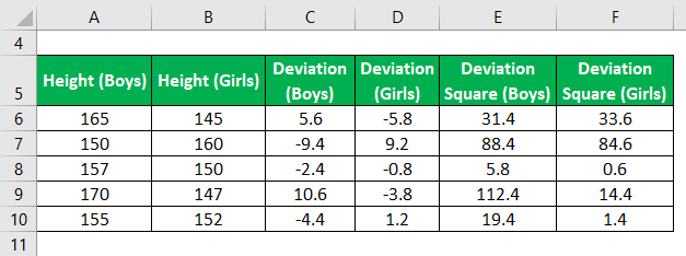 Square of deviations Example 2-6