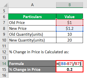 Elasticity of Demand Example-3.2