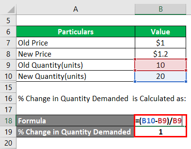 Elasticity of Demand Example-3.3