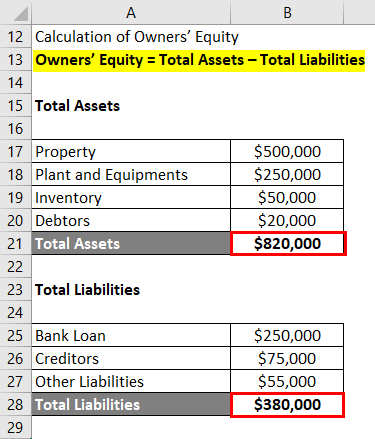 Owners' Equity - 2.2