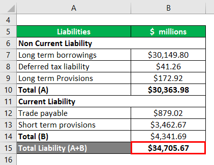 Total Liabilities- 3.1