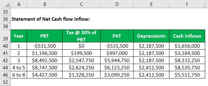 Net Cash Inflow-1.6
