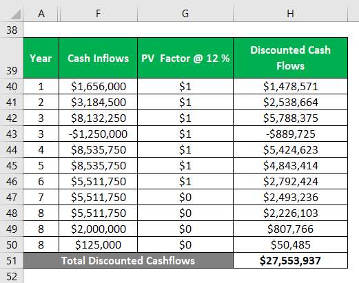 Discounted Cash Flows -1.7