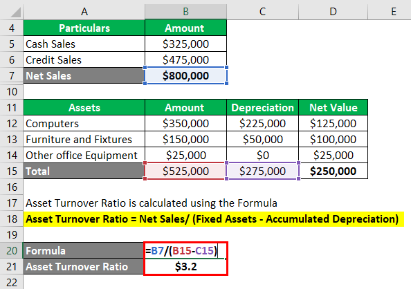 Asset Turnover Ratio -1.9