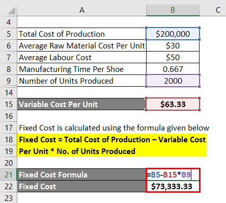 Calculation of fixed cost