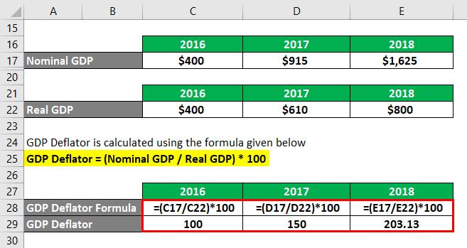 GDP Deflator Example 2-4