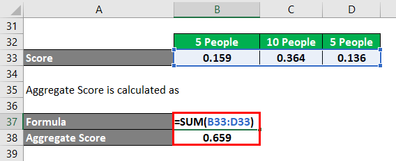 Calculation of Aggregate Score Example 1-7