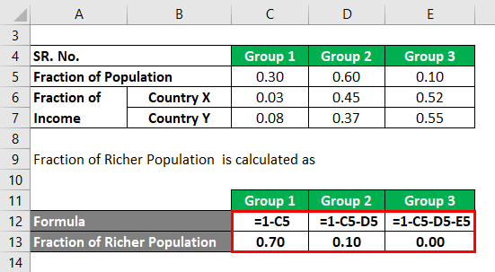 Gini Coefficient Formula Example 2-2