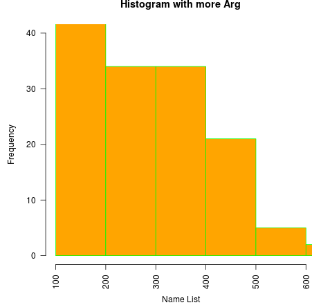 Histogram in R 2