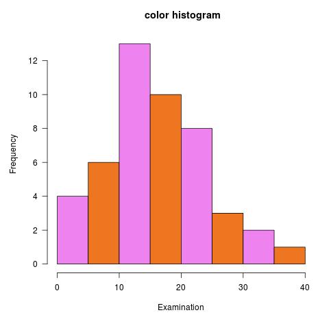 Histogram in R 3