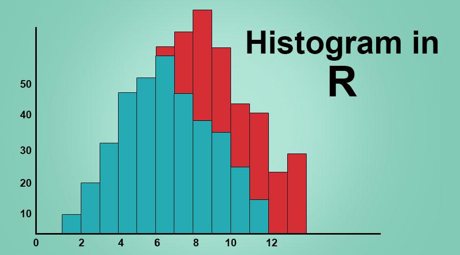 Histogram in R