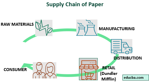 Horizontal Integration Examples. supply of paper