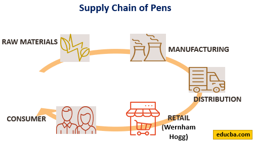 Horizontal-Integration-Examples.-supply of pens