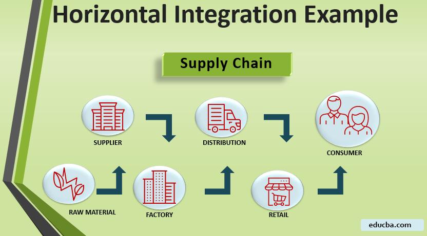 Horizontal-Integration-Examples.MAin IMG