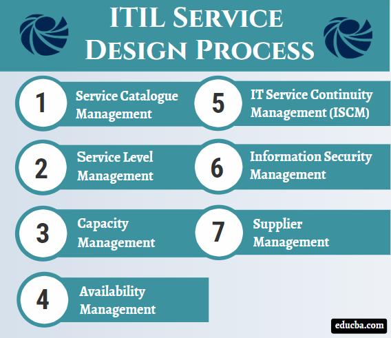 ITIL Service Design Process