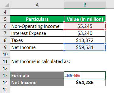 Calculation of Net Income -2.2