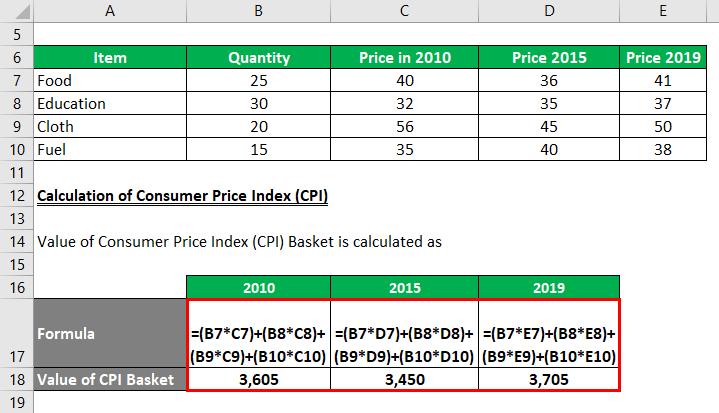 Calculation of Consumer Price Index -2.2