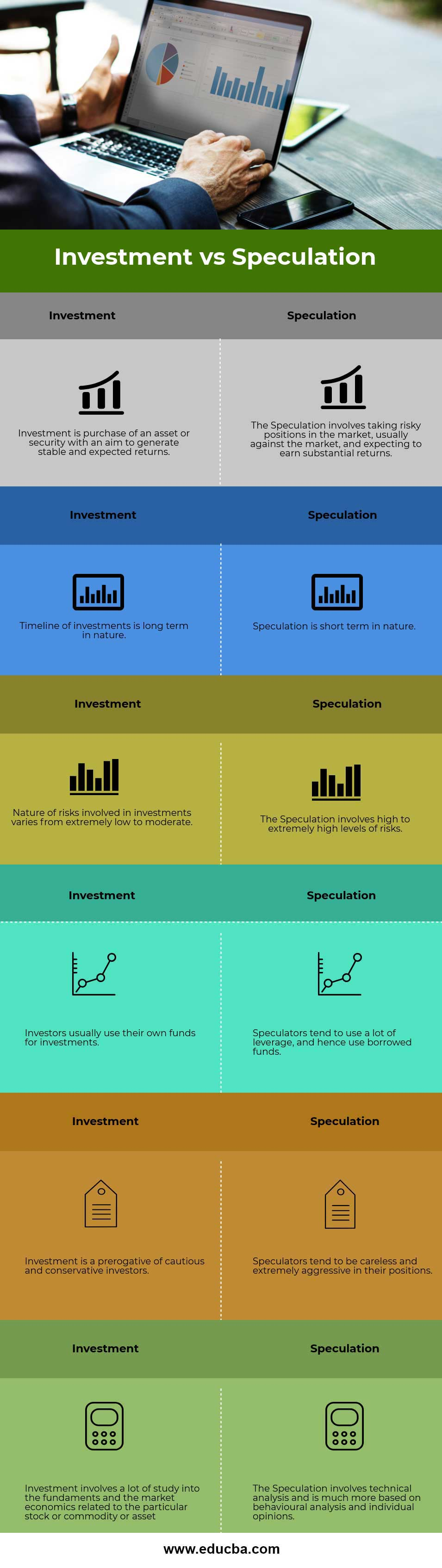 Investment vs Speculation info