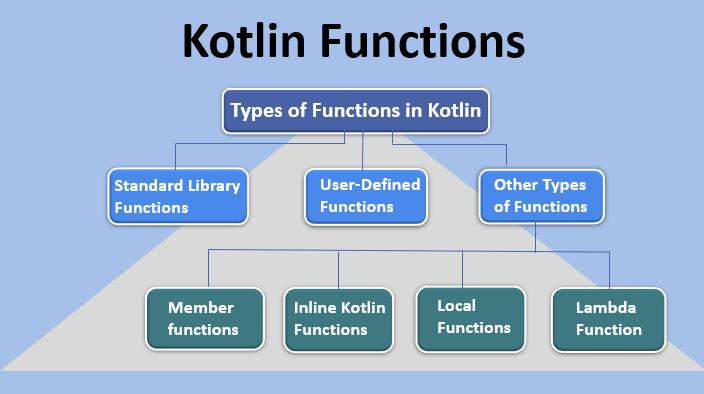Kotlin Functions