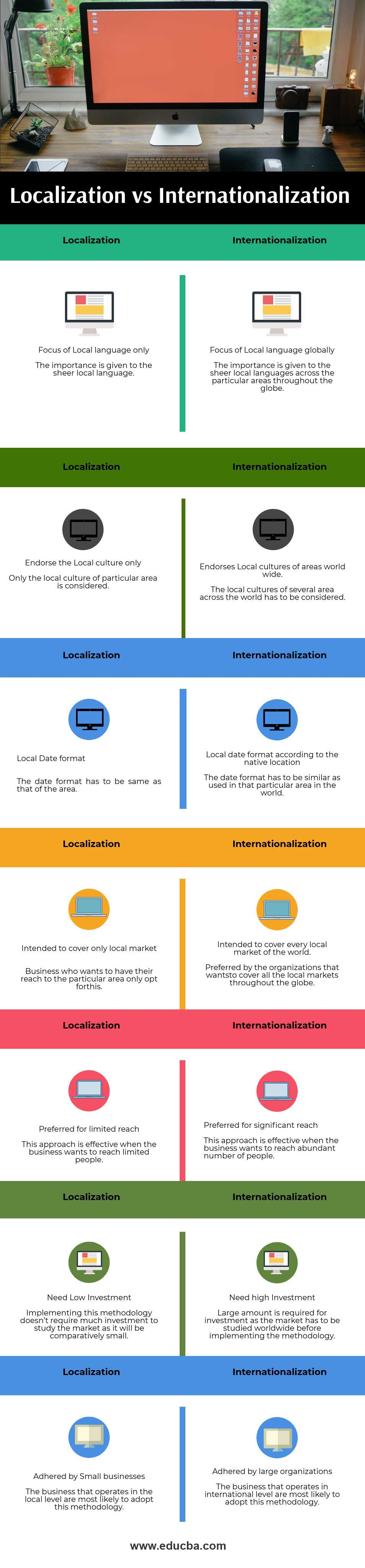 Localization vs Internationalization info