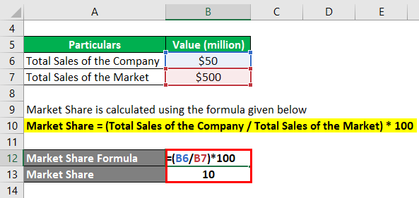Calculation of Market Share using Formula