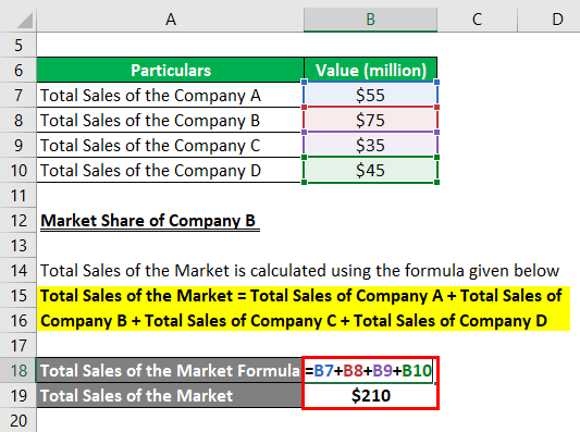 Calculation of Total sales of the market
